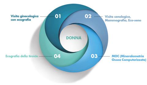 Percorso prevenzione Donna